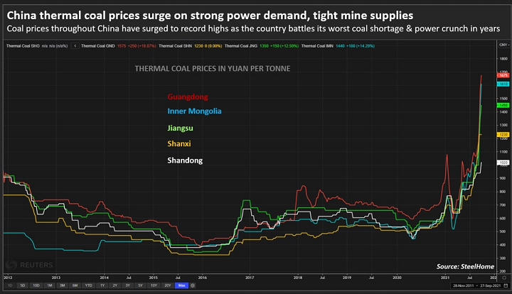 2021-10-10__ China Thermal Coal Prices 001