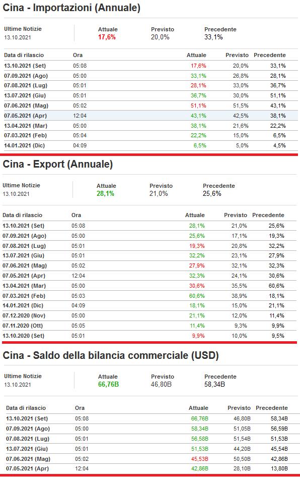2021-10-13__ Cina Import 001