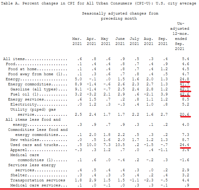 2021-10-14__ Usa CPI 001