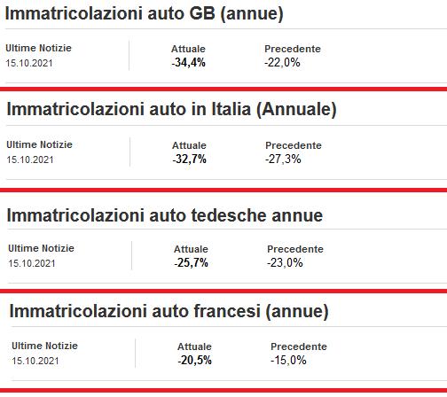 2021-10-16__ Blocco Europeo Immatricolazioni Auto 001
